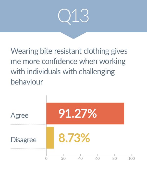 survey - risk of human bites 13
