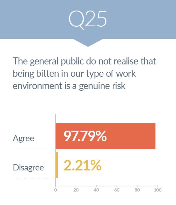 survey - risk of human bites 25