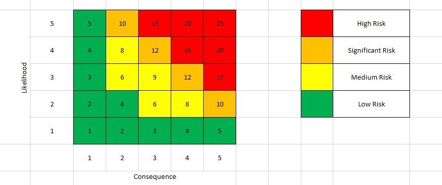 BitePRO Risk Assessment