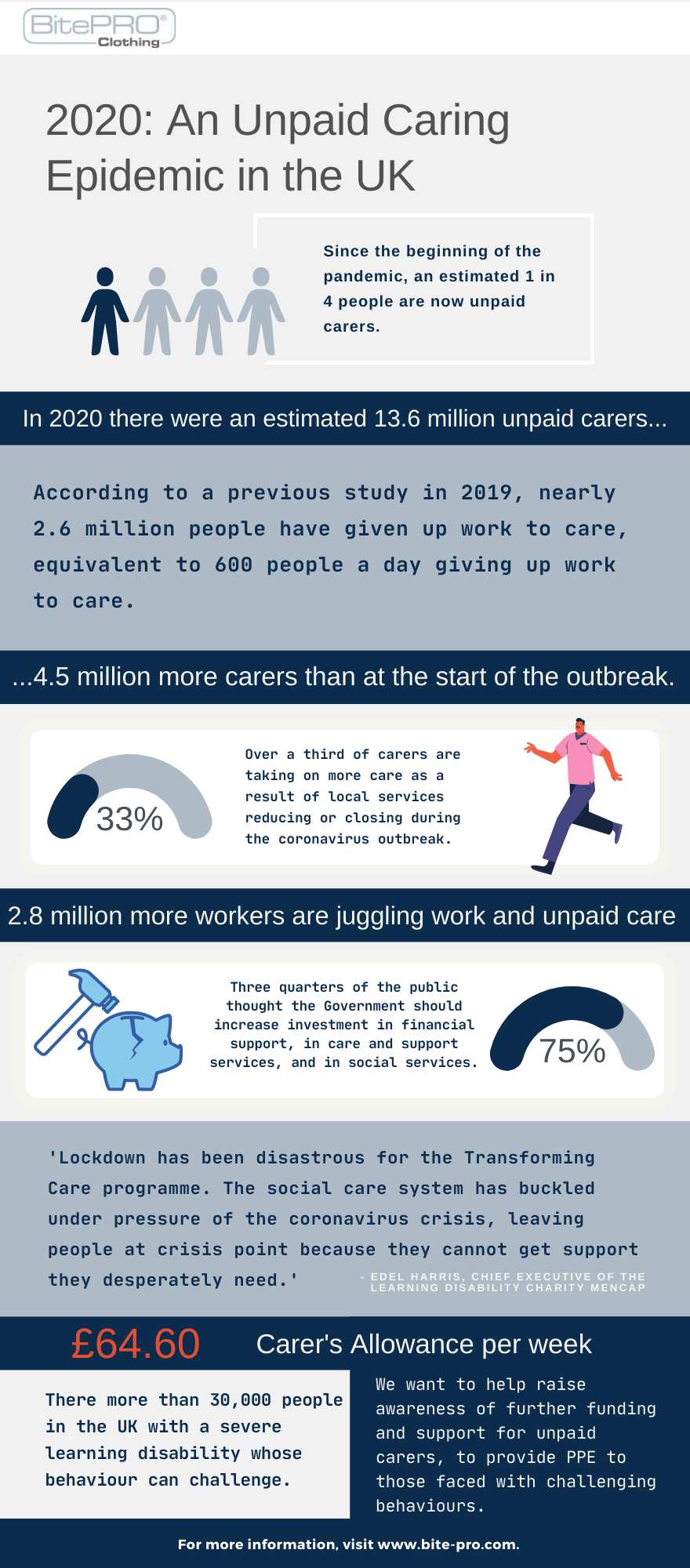 An infographic explaining the impacts of the pandemic on Carers.